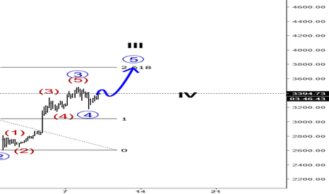 BTCUSD: BTCUSD Remains Bullisha After Minor Pullback