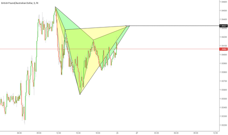 GBPAUD: GBPAUD 2 Pattern Gartley and Cypher