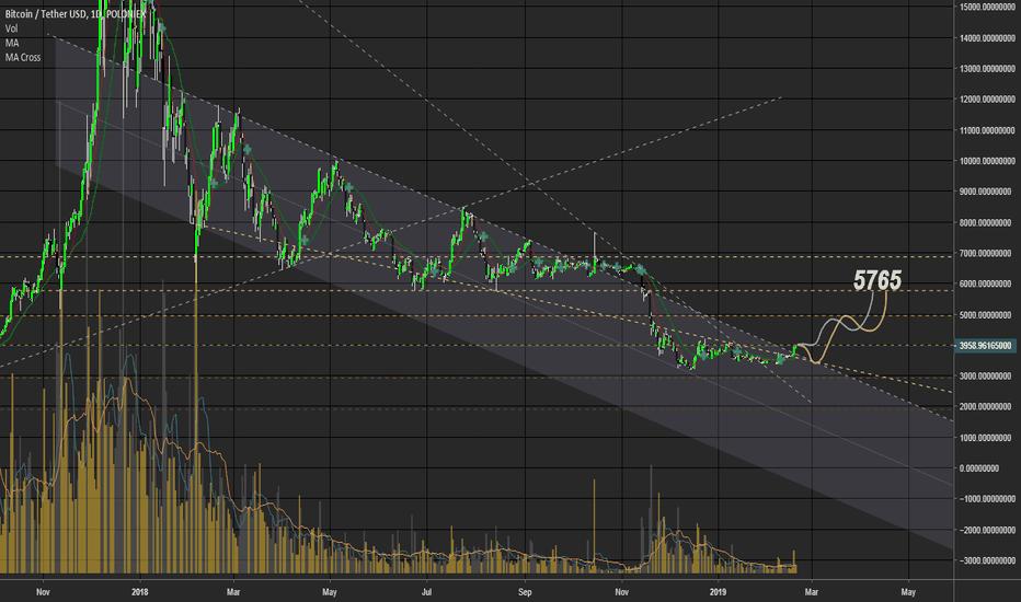 BTCUSDT: Bitcoin Target : 5765 ;)