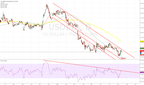 USDINR: A Great Chance!