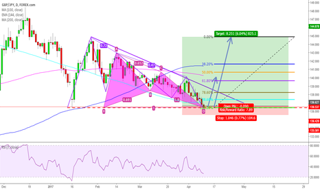 GBPJPY: GBPJPY BULLISH CYPHER COMPLETION