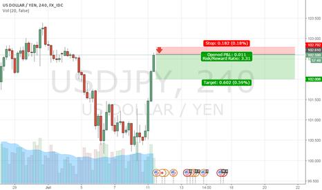 USDJPY: Sell usdjpy @ 102.6 (FOREX SNAPCHAT : NOVAXTRADER)