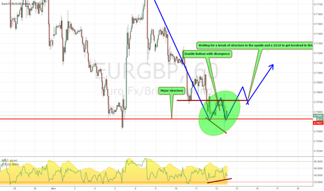 EURGBP: Double bottom on 4h and 1h on the EURGBP