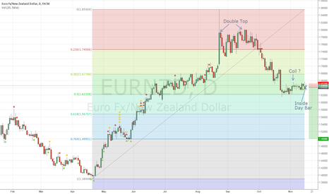 EURNZD: EURNZD Possible trade