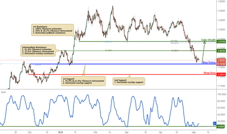 EURUSD: EURUSD Bounced Nicely Off Support, Prepare For A Further Rise