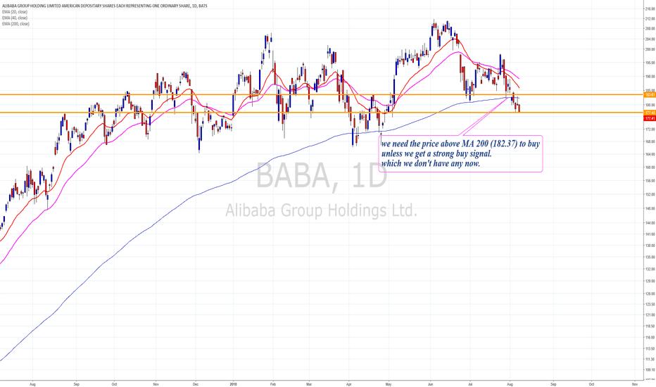 BABA: BABA shorting below  177.50