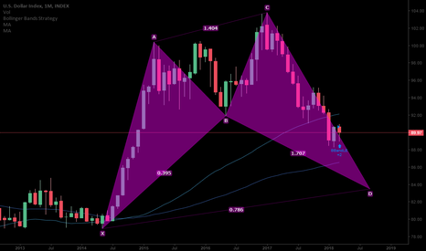 DXY: DOLLAR Monthly analysis