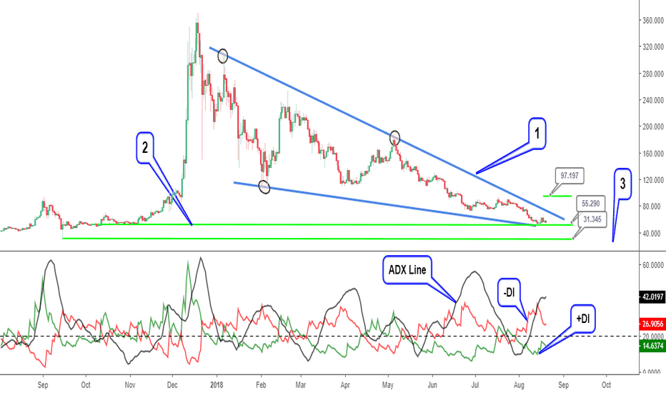 LTCUSD: Litecoin (LTCUSD) not in the clear yet