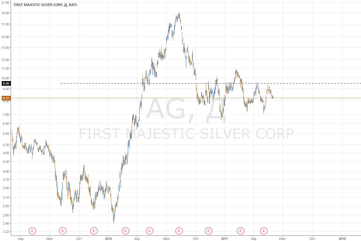 Без плечей. AG: ловим рост до 9.5. Ч.2