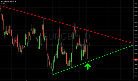 EURGBP: EURGBP WILL GO UP!