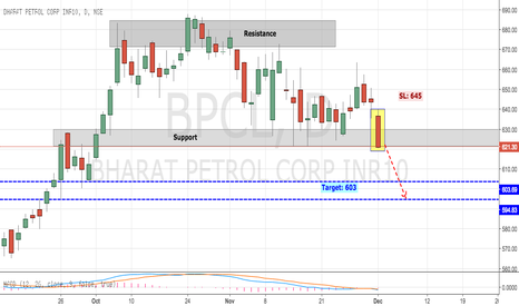 BPCL: BPCL BREAKING SUPPORT LEVELS