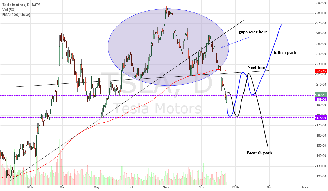 TSLA, neckline sure be tested again