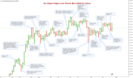 USDJPY: An Open High Low Close Bar (OHLC) story