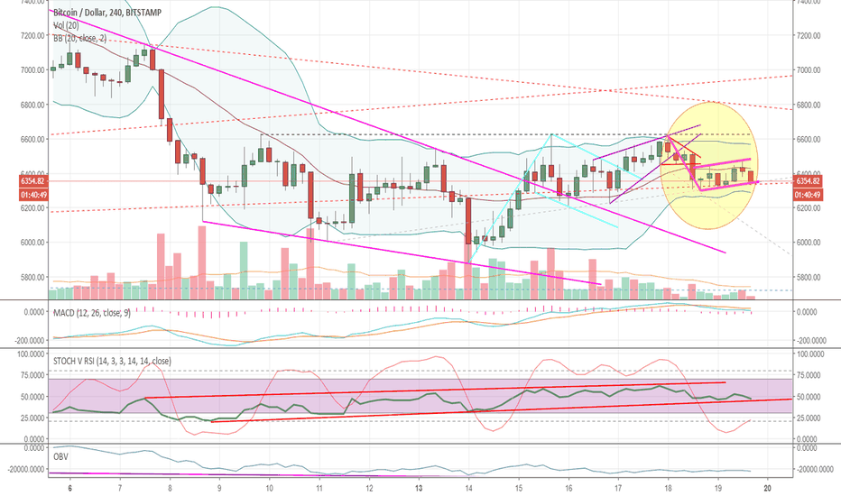 BTCUSD: Bear flag and an ... uncomfortable place