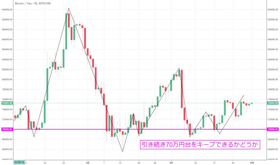 BTCJPY: 【日足】ビットコイン円は70万円台をキープ