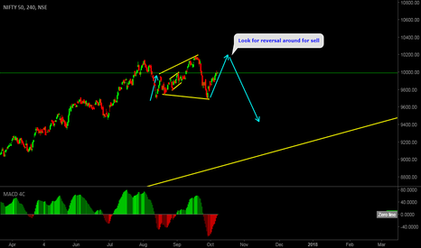NIFTY: Nifty Look for sell setup