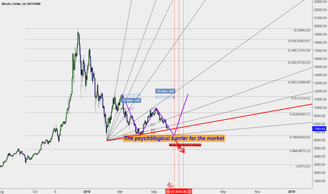 BTCUSD: The psychological barrier for the market