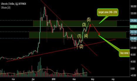 LTCUSD: LTC/USD Bitfinex.