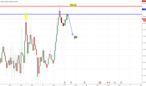 GBPUSD: GBP/USD Dip Sell - SupportResistance