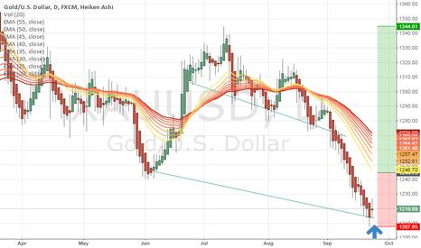 XAUUSD: gold rebound?