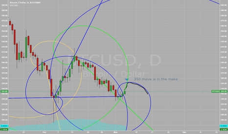 BTCUSD: short term BTC