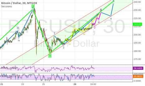 BTCUSD: My EWs on the current trend