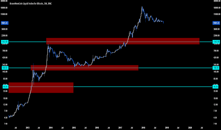 BLX: Bitcoin BTC is going to $1365. Deal with it.