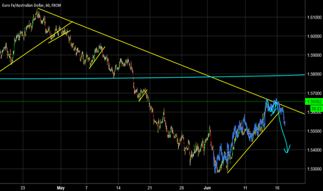 EURAUD: Familiar pattern setting up - is this about to go short?