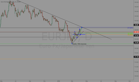 EURJPY: EURJPY, SELL, THEN BUY