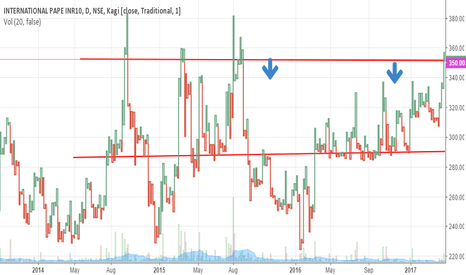 IPAPPM: IPAPPM looks bad below 346