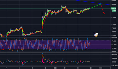 BTCUSD: Bitcoin price will bounce bearish when it reaches $8,500