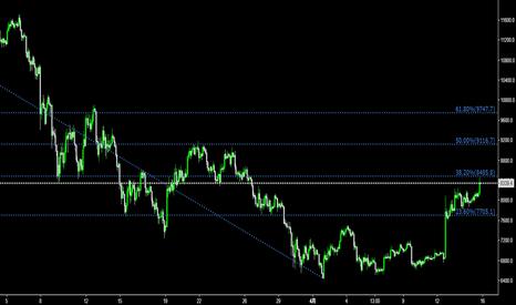BTCUSD: BTC/USD 短期的には上がるよ。