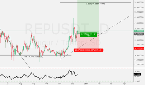 REPUSDT: REP USD - 3rd Wave