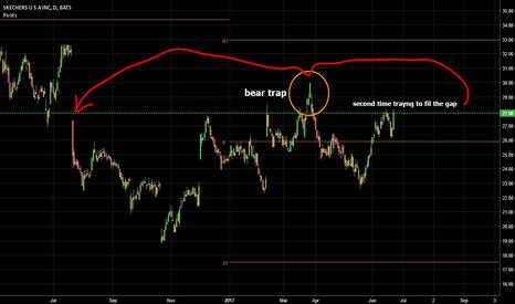 SKX: tecnically nice chart -holding the yearly pivot