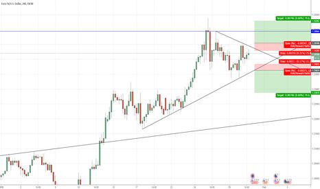 EURUSD: Long or Short depending on clear break of the wedge