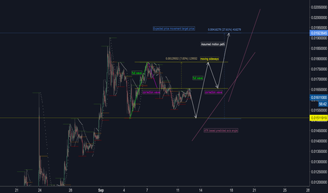 LTCBTC: The LTCBTC moves in the second correction wave...