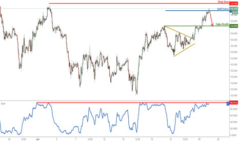 EURJPY: EURJPY profit target reached perfectly, time to sell for a short