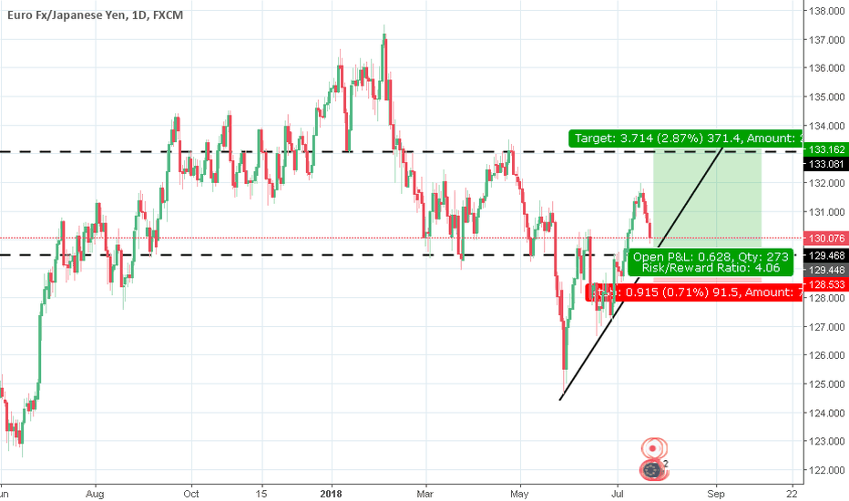 EURJPY: Long Opportunity For EUR/JPY