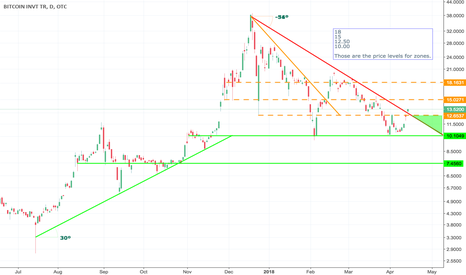 GBTC: 10.00, 12.50, 15, 18 are the price levels