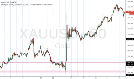 XAUUSD: Just thoughts