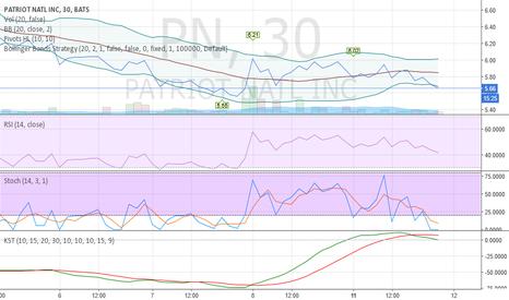 PN: PN$ bullish towards the latter part of the week