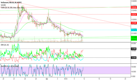 VERIBTC: VERIBTC 1 HOUR UPDATE (IN DOWNTREND, EXPECT REVERSAL)
