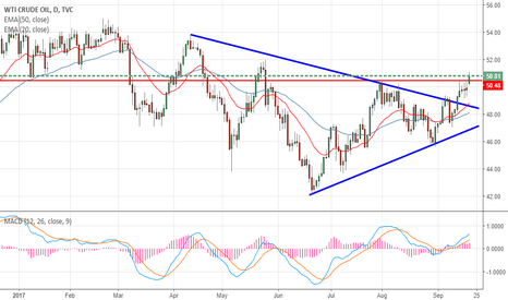 USOIL: Crude Oil- Bullish break out of Triangle pattern