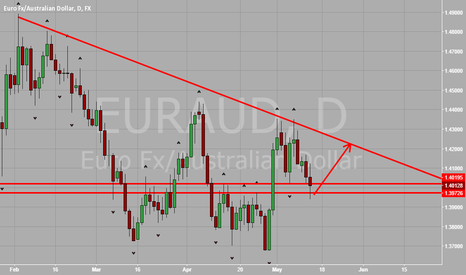 EURAUD: EUR vs AUD Showing Strength At Support