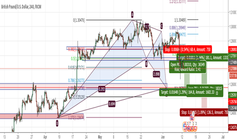 GBPUSD: GBPUSD BAT pattern 180 pips buying opportunity