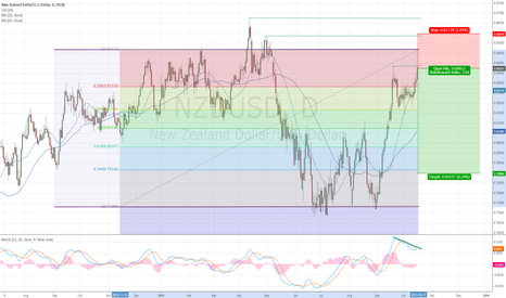 NZDUSD: NZDUSD short -  Trading in the range