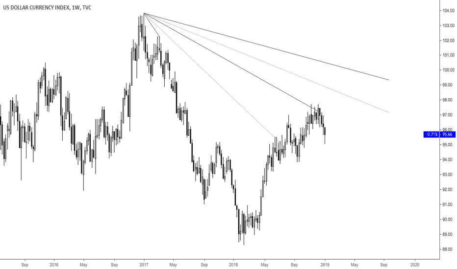 DXY: DXY Weekly Possible Bear Angles