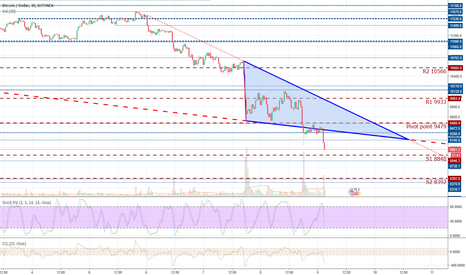 BTCUSD: Down trend established