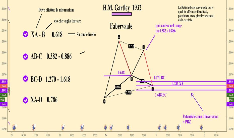 EURAUD: Pattern Armonico Gartley Formazione
