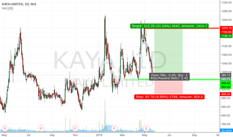 KAYA: kaya Ltd...long idea